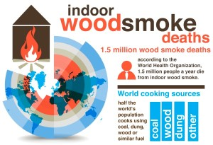 indoor woodsmoke