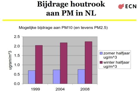 bijdrage houtrook aan pm in nl