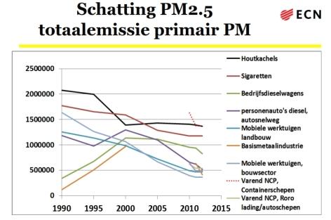 ecn pm2.5 emissie