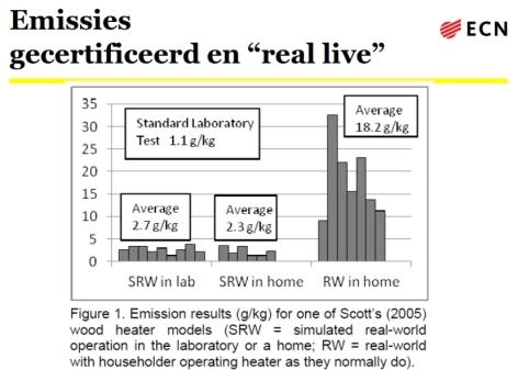 emissie real live