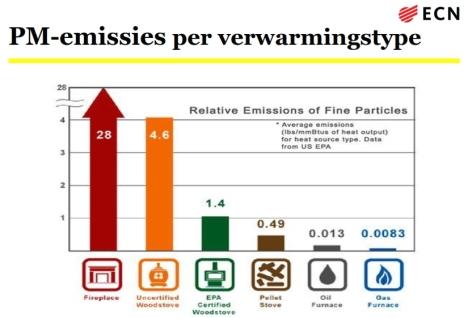 pm emissie per verwarming