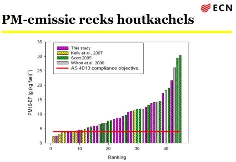 pm emissie reeks houtkachels